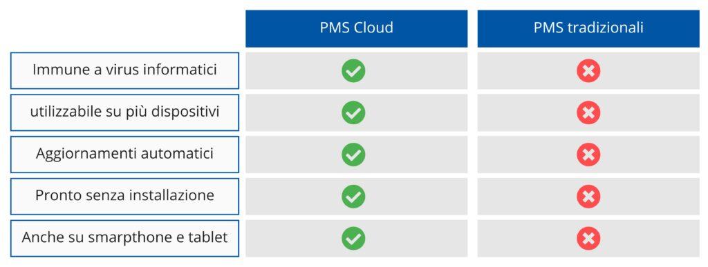 Cloud vs On-Premise PMS per hotel